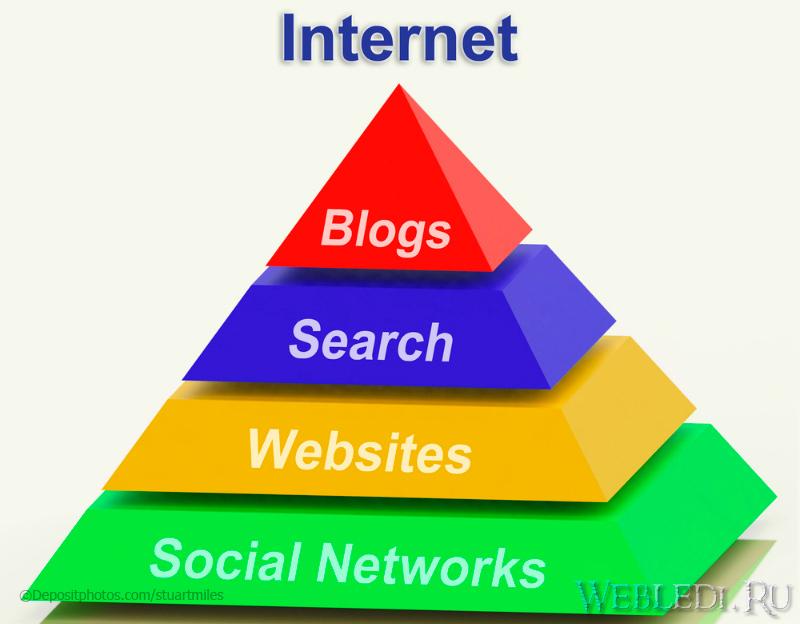 Сайт, который не зависит от поискового трафика интернет